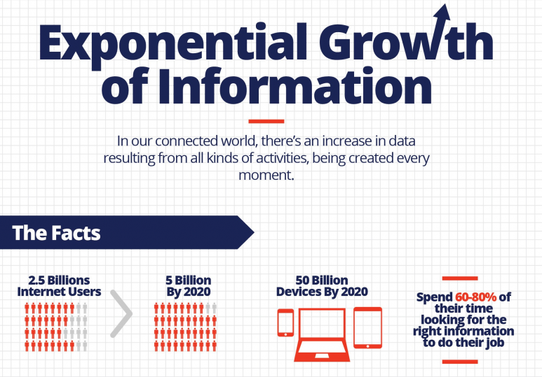 Exponential Growth of Information